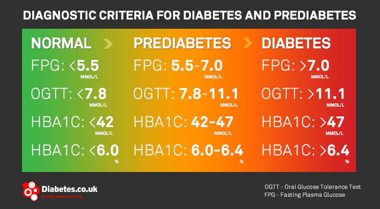 DiagnosticCriteriaPrediabetes