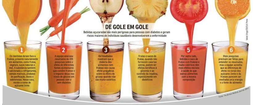 Diabetes e Bebida Adoçada são a Pior das Combinações para o Organismo