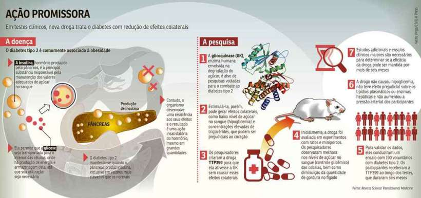 Droga Criada nos EUA Causa Menos Efeito Colateral ao Tratar o Diabetes