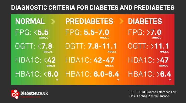 DiagnosticCriteriaPrediabetes