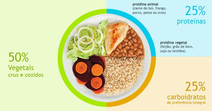 O poder da alimentação